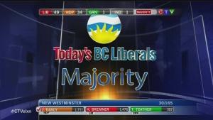 CTV BC: B.C. Liberals win majority