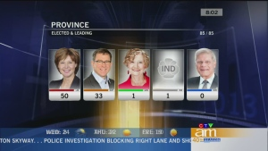 Canada AM: Pollsters get it wrong in B.C.