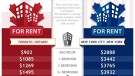 An infographic by RentSeeker.ca compares rates in Toronto and New York.