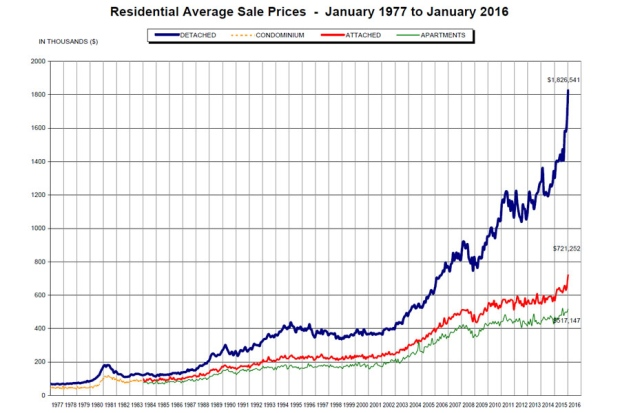 real estate prices vancouver graph