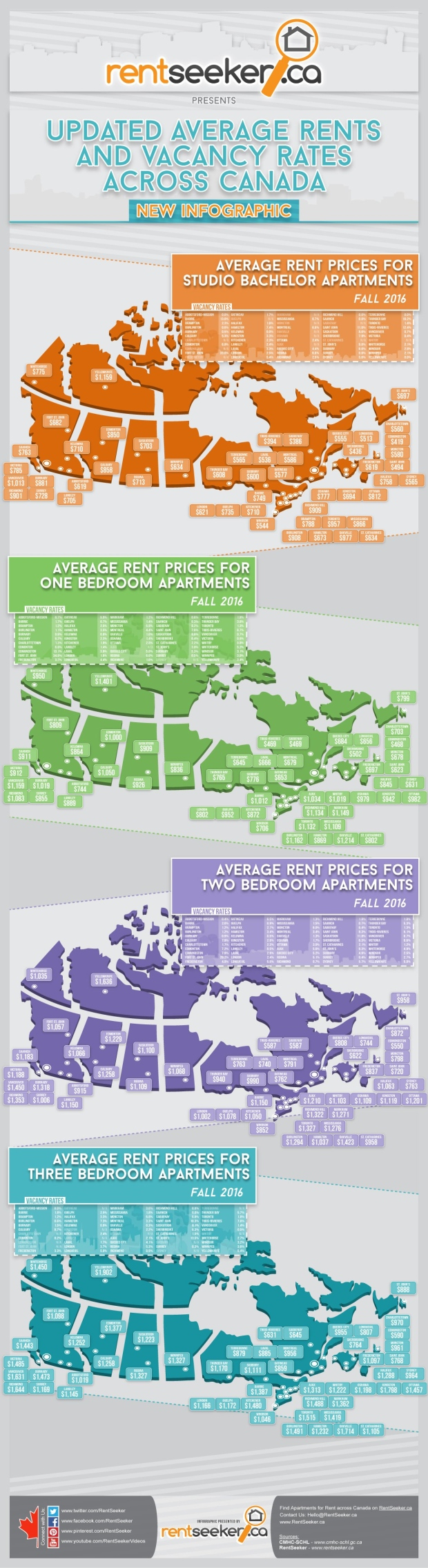 Average rent across Canada