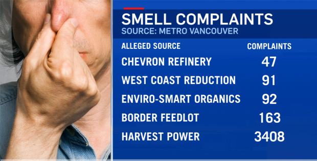 Smell complaints in Metro Vancouver