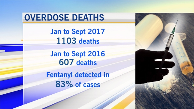 Fentanyl stats: Jan. to Sept. 2017