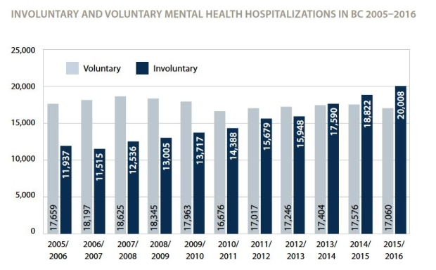 Number of hospitalizations