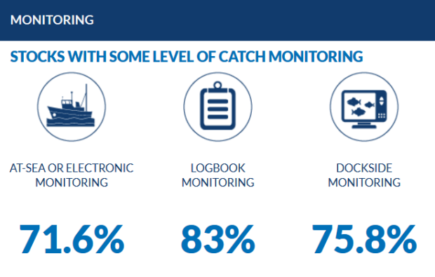 Catch monitoring