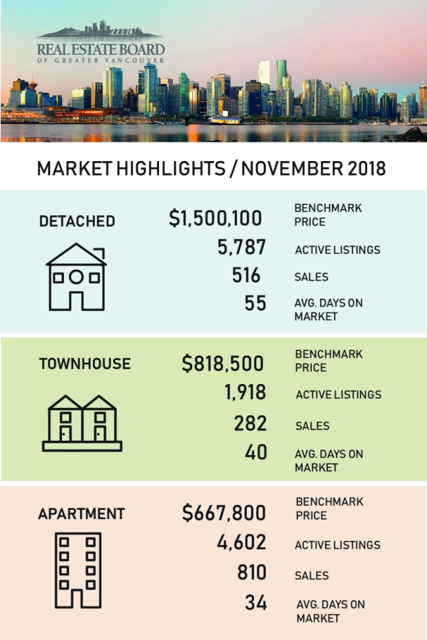Market highlights: November 2018