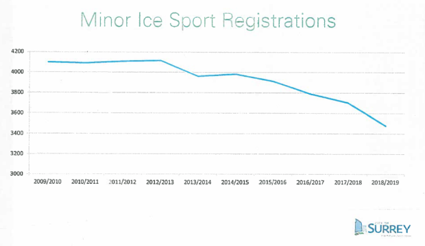 Ice low registrations