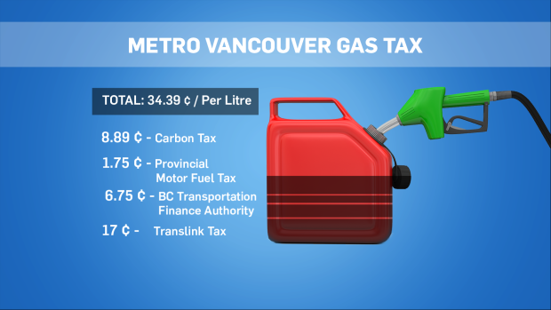 How Much Is Tax In Bc >> Gas Prices Will Soar To 1 68 L Before The Weekend Analyst