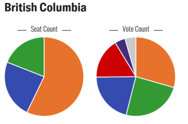 B.C. results of student vote