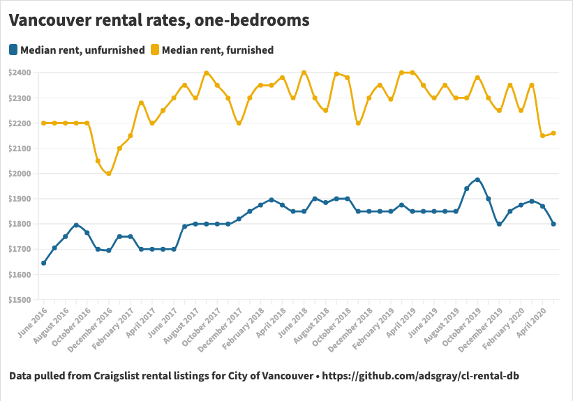 Vancouver rental rates
