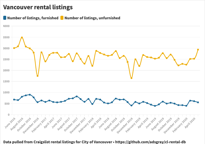 Number of rental listings