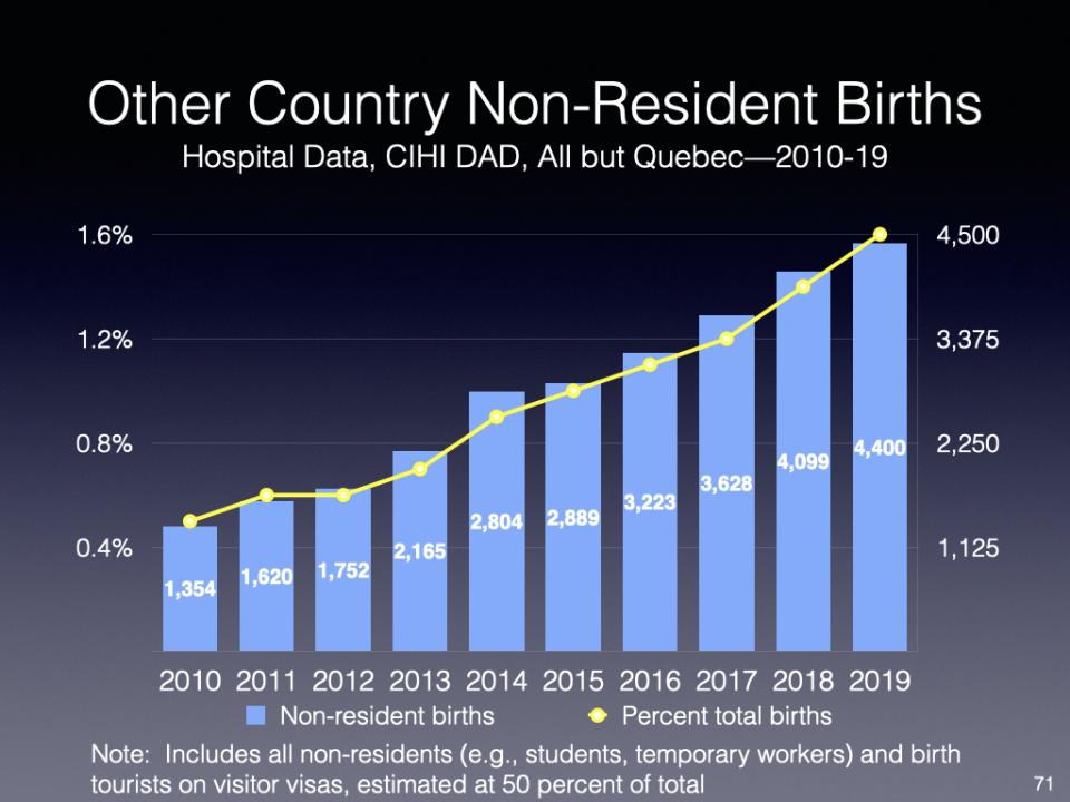 Non-resident births chart