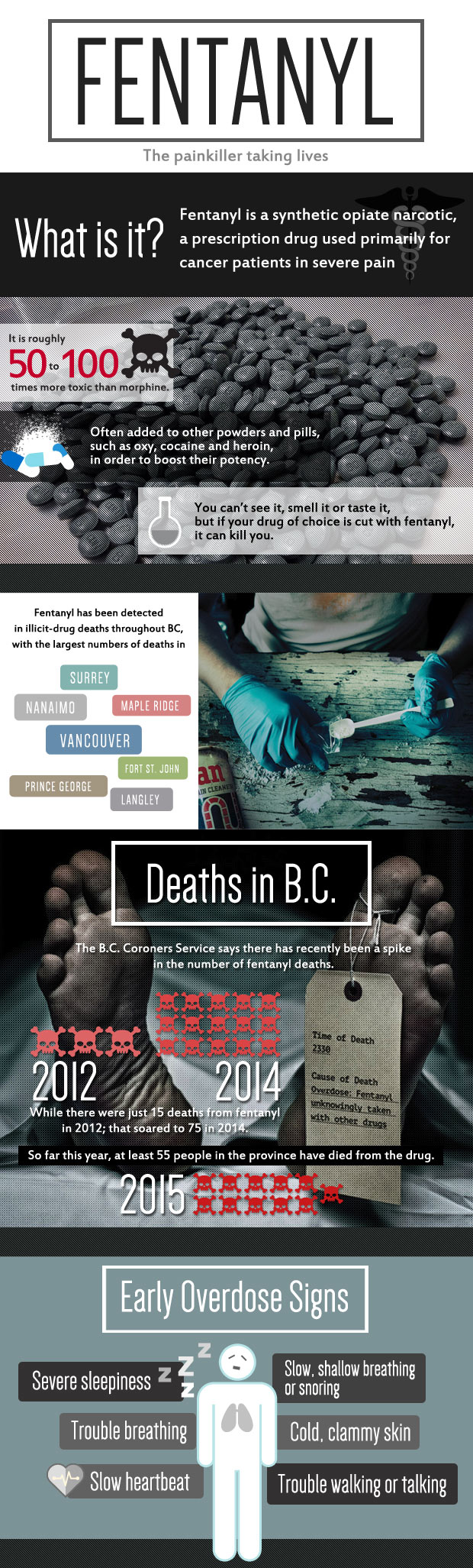 Infographic: Fentanyl, the painkiller taking lives